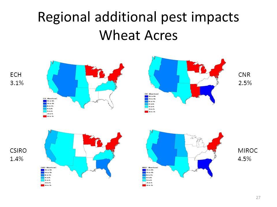 Regional additional pest impacts Wheat Acres 27 ECH 3.1% CSIRO 1.4% CNR 2.5% MIROC 4.5%