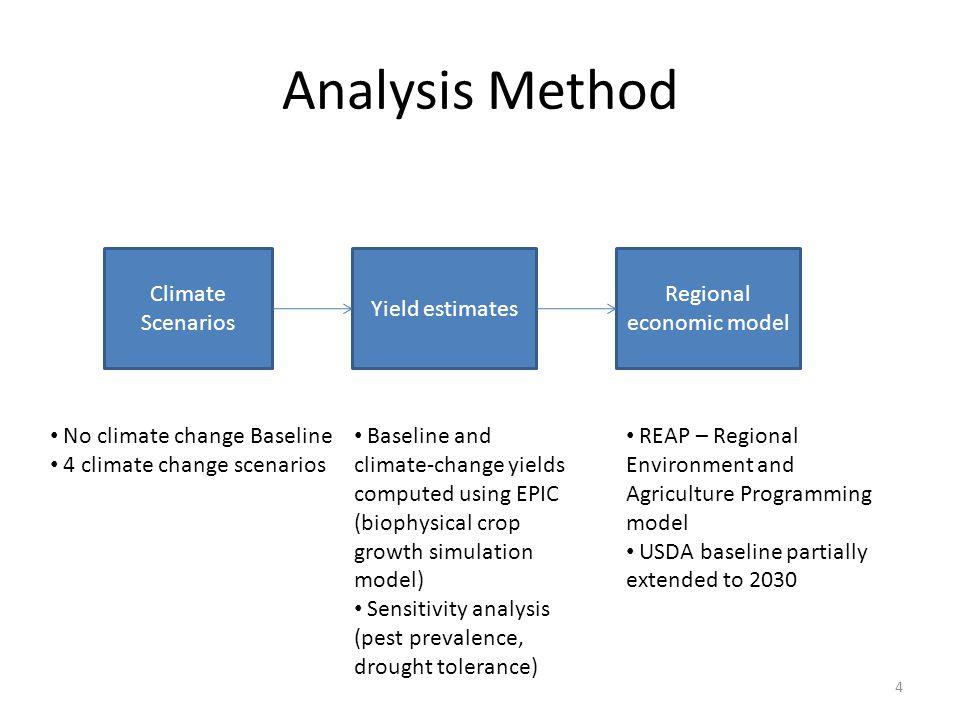 Climate change scenarios: 15 National acreage change National production change