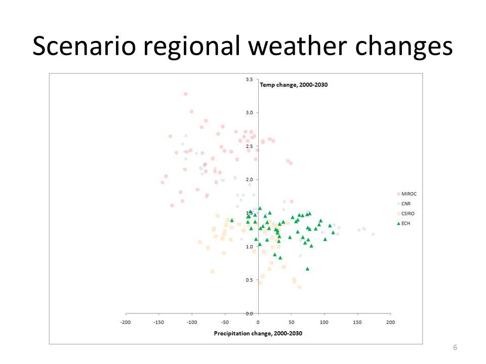 Regional change from Baseline Corn Acres 17 ECH 1.7% CSIRO 2.8% CNR 3.0% MIROC 4.2%
