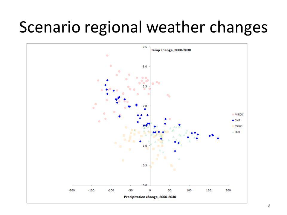 Crop price impacts of drought-tolerant varieties relative to baseline 29 ECHCSIROCNRMIROC Corn none-2.2%-2.1%3.7%6.0% DT-2.4%-2.1%3.5%5.8% Soybeans none-3.5%0.3%7.6%22.1% DT-3.6%0.1%7.4%21.8% Wheat none-1.6%-5.9%-0.8%-1.0% DT-1.6%-6.3%-1.1%-1.8% Cotton none-19.7%-14.5%-17.7%-22.7% DT-19.7%-14.4%-17.0%-22.7%