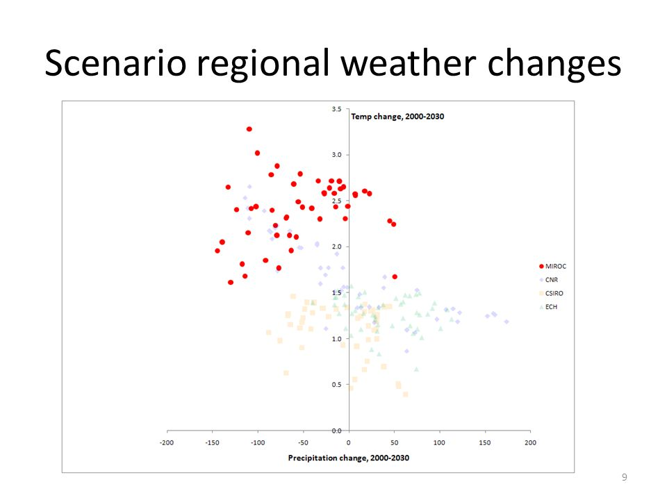 Summary Regional effects vary over the range of weather shifts – CB shows smallest range of change for most outputs – PA, SP and DL have the greatest sensitivity More extreme scenarios produce larger (and more negative) changes Impacts are likely to be different than this analysis indicates as we do not account for: – The full range of adaptive activities – All aspects of climate change 30