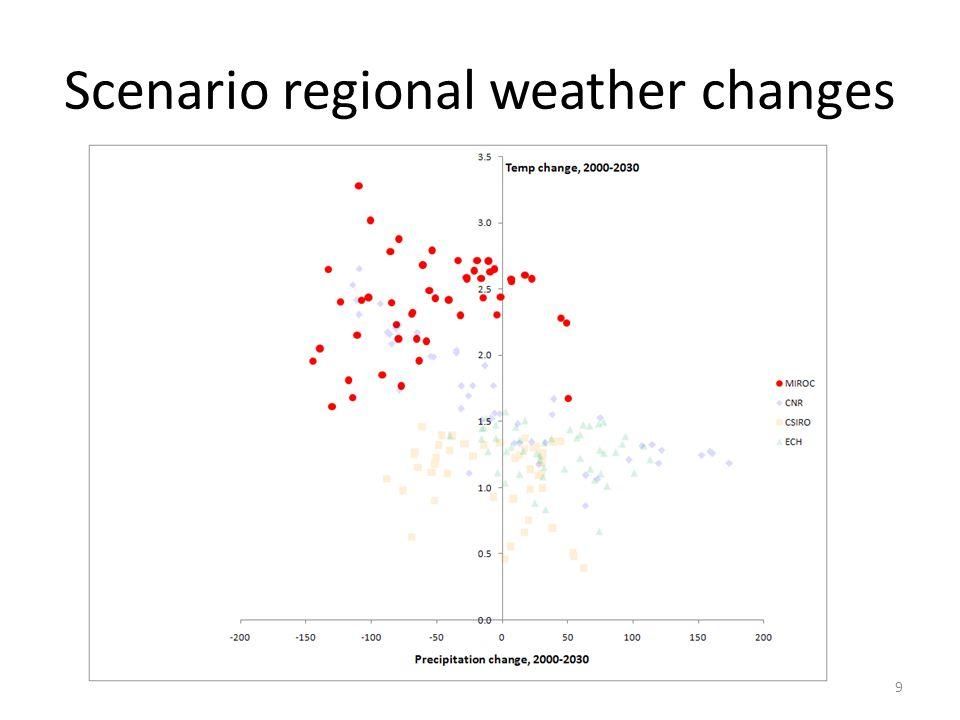 Crop acreage change across CNR scenario 20 TotalCornSoyWheatCottonOther NT-0.5-0.1 0.0-1.3 LA-1.3-0.9-0.50.11.3 CB1.30.3 0.10.21.2 NP1.21.40.4-0.30.2 AP0.20.0-0.10.01.50.3 SE0.30.00.10.0-0.30.7 DL0.7-0.20.90.0-0.71.3 SP1.30.80.2-0.51.0-0.7 MN-0.70.3-0.1-0.7 PA-0.7-0.10.11.9 US1.91.51.1-0.61.0-1.1