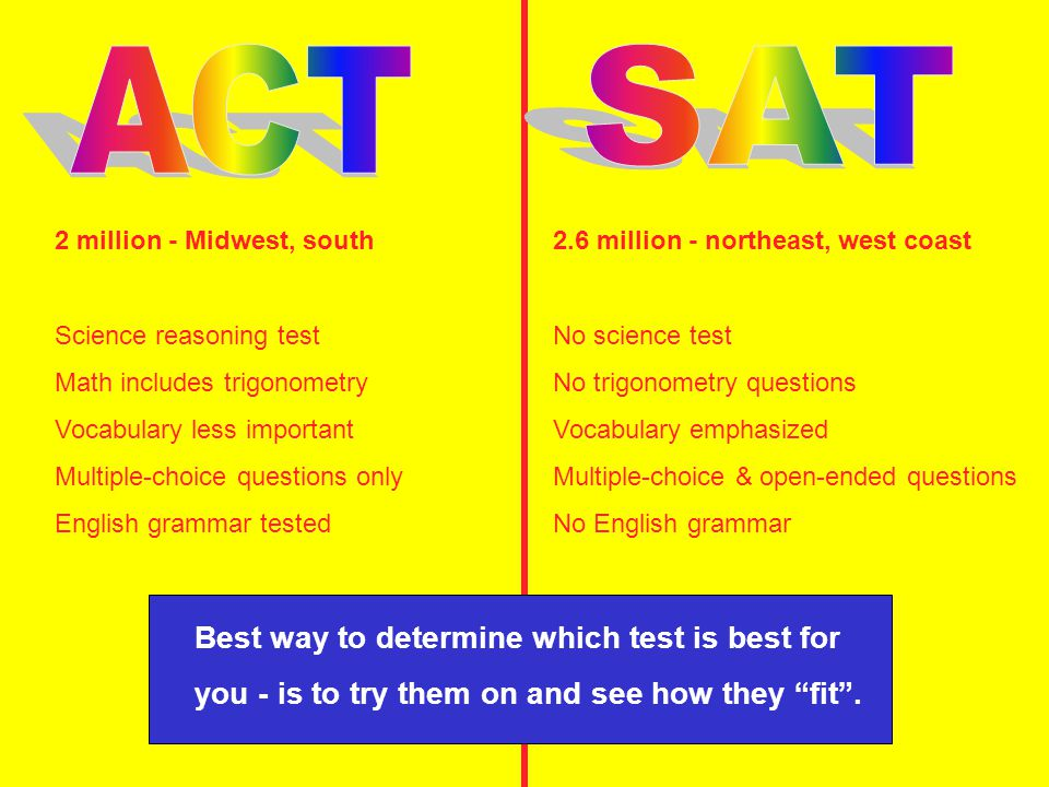 2.6 million - northeast, west coast No science test No trigonometry questions Vocabulary emphasized Multiple-choice & open-ended questions No English grammar 2 million - Midwest, south Science reasoning test Math includes trigonometry Vocabulary less important Multiple-choice questions only English grammar tested Best way to determine which test is best for you - is to try them on and see how they fit .