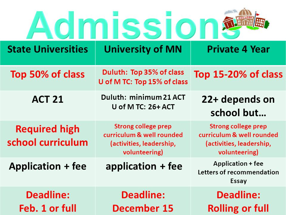 State UniversitiesUniversity of MNPrivate 4 Year Top 50% of class Duluth: Top 35% of class U of M TC: Top 15% of class Top 15-20% of class ACT 21 Duluth: minimum 21 ACT U of M TC: 26+ ACT 22+ depends on school but… Required high school curriculum Strong college prep curriculum & well rounded (activities, leadership, volunteering) Strong college prep curriculum & well rounded (activities, leadership, volunteering) Application + fee application + fee Application + fee Letters of recommendation Essay Deadline: Feb.