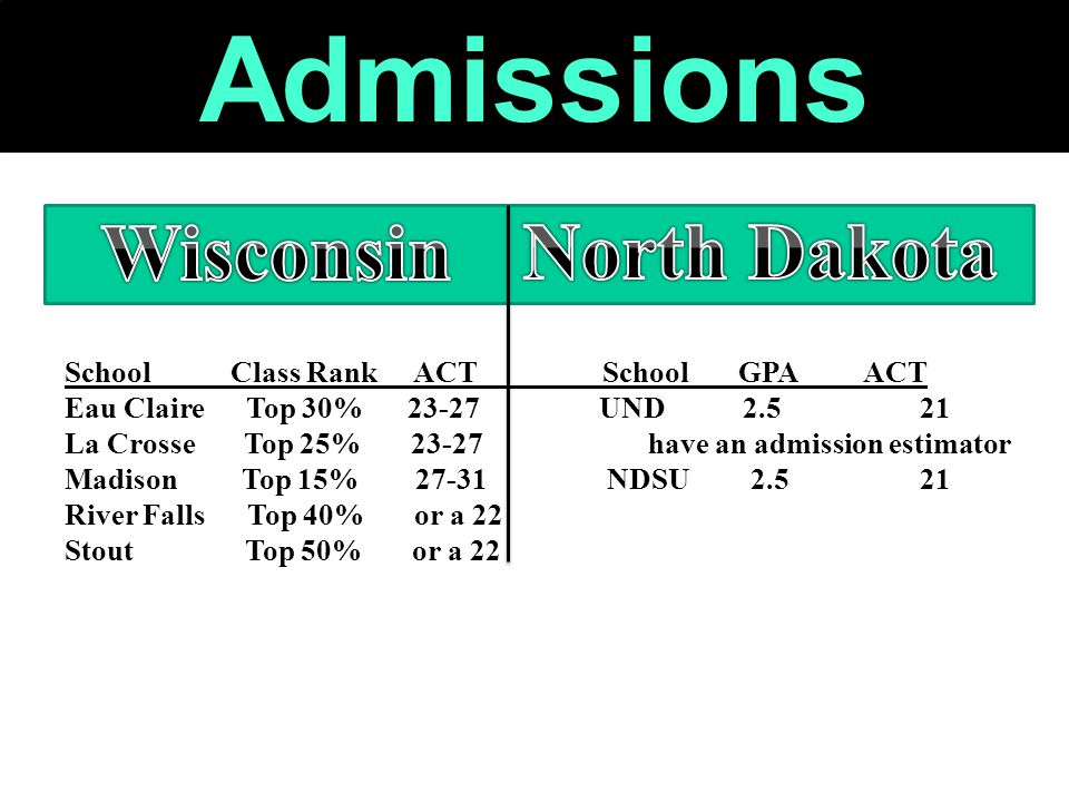 Admissions Out of State Schools School Class Rank ACT School GPA ACT Eau Claire Top 30% 23-27UND 2.521 La Crosse Top 25% 23-27 have an admission estimator Madison Top 15% 27-31 NDSU 2.521 River Falls Top 40% or a 22 Stout Top 50% or a 22