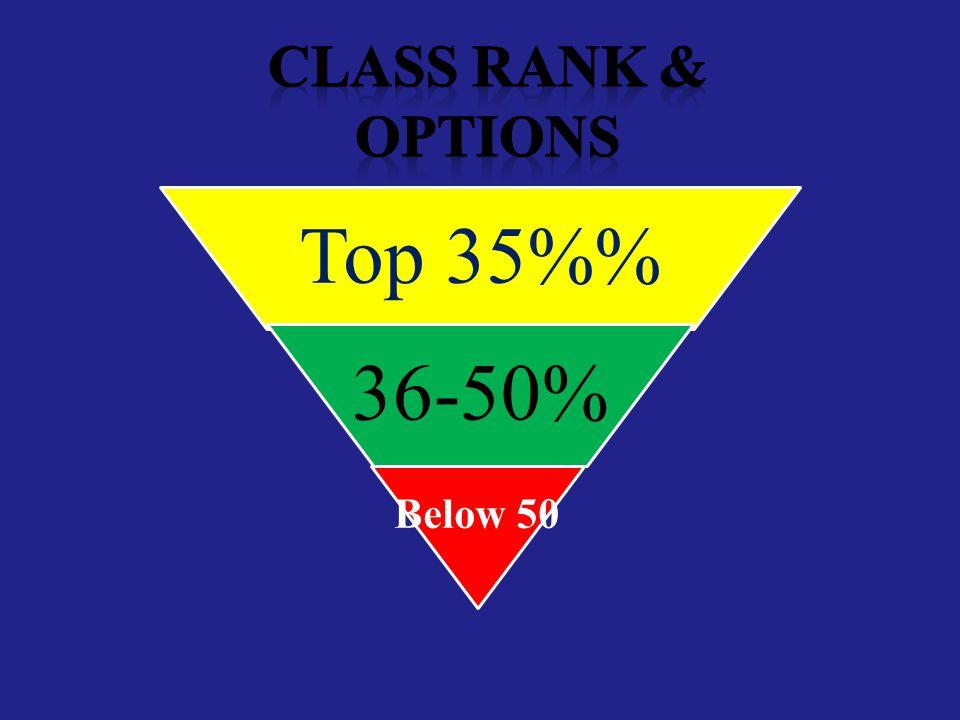 Top 35% 36-50% Below 50 %