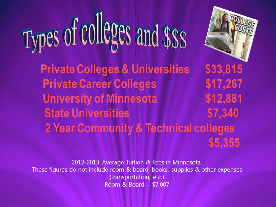 Private Colleges & Universities $33,815 Private Career Colleges$17,267 University of Minnesota$12,881 State Universities $7,340 2 Year Community & Technical colleges $5,355 2012-2013 Average Tuition & Fees in Minnesota.