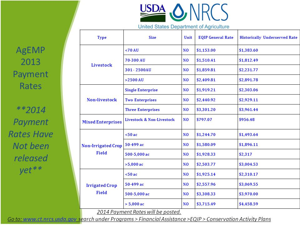 AgEMP 2013 Payment Rates **2014 Payment Rates Have Not been released yet** 2014 Payment Rates will be posted.