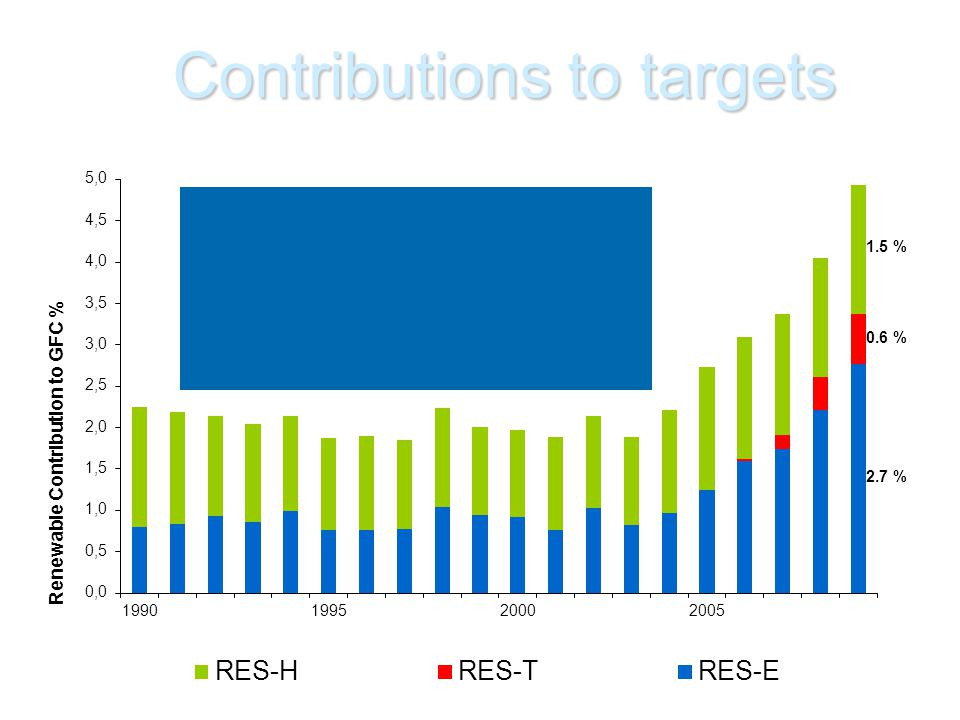 Contributions to targets 2009 Contributions to GFC RES-E2.7% RES-T0.6% RES-H1.5%