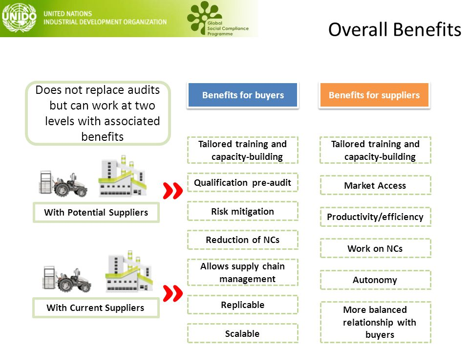 Overall Benefits With Potential SuppliersWith Current Suppliers Qualification pre-audit Risk mitigation Tailored training and capacity-building » » Be