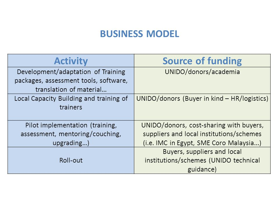 ActivitySource of funding Development/adaptation of Training packages, assessment tools, software, translation of material… UNIDO/donors/academia Local Capacity Building and training of trainers UNIDO/donors (Buyer in kind – HR/logistics) Pilot implementation (training, assessment, mentoring/couching, upgrading…) UNIDO/donors, cost-sharing with buyers, suppliers and local institutions/schemes (i.e.