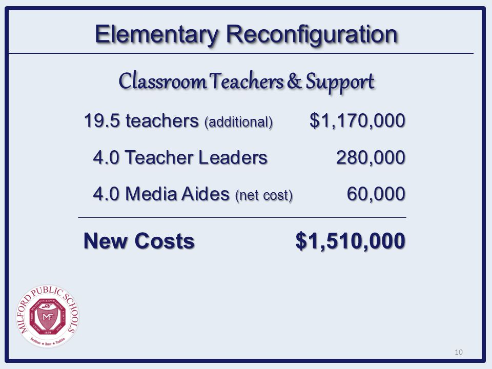 Elementary Reconfiguration 19.5 teachers (additional) $1,170,000 4.0 Teacher Leaders280,000 4.0 Teacher Leaders280,000 4.0 Media Aides (net cost) 60,0