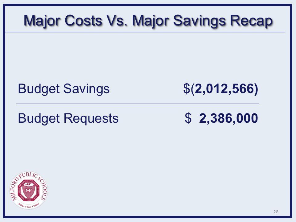 Budget Savings$(2,012,566) Budget Requests$ 2,386,000 Major Costs Vs. Major Savings Recap 28