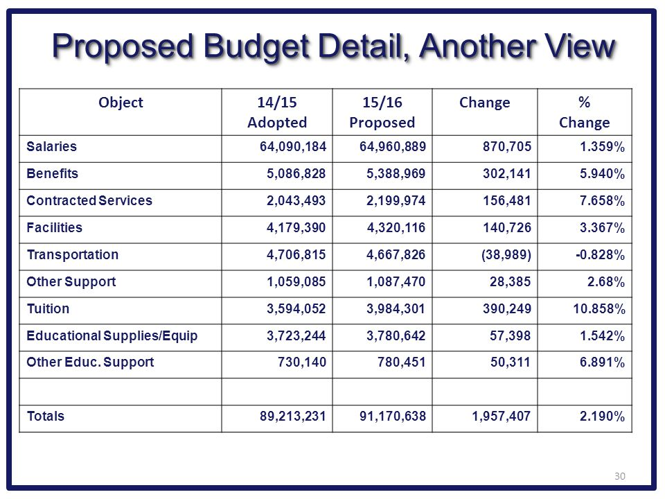 Proposed Budget Detail, Another View Object14/15 Adopted 15/16 Proposed Change% Change Salaries64,090,18464,960,889870,7051.359% Benefits5,086,8285,38