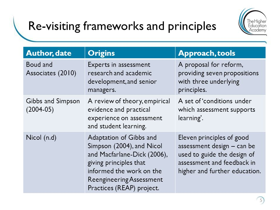 Assessment for learning 6 Students developing as learners Informal feedback Formal feedback Practice, rehearsal Formative and summative Authentic assessment Adapted from Sambell, McDowell and Montgomery (2012, p5)