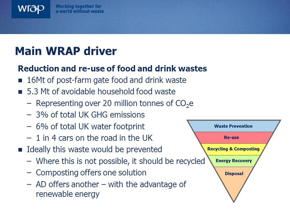 Focus on food waste Reduction and re-use of food and drink wastes 16Mt of post-farm gate food and drink waste 5.3 Mt of avoidable household food waste –Representing over 20 million tonnes of CO 2 e –3% of total UK GHG emissions –6% of total UK water footprint –1 in 4 cars on the road in the UK Ideally this waste would be prevented –Where this is not possible, it should be recycled –Composting offers one solution –AD offers another – with the advantage of renewable energy Main WRAP driver
