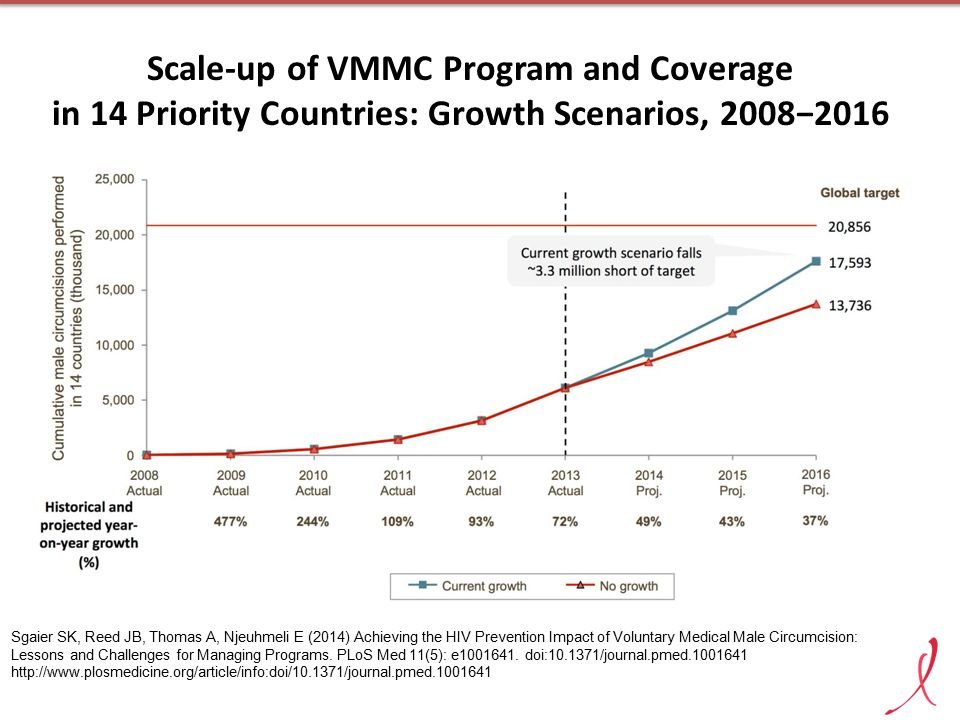 Scale-up of VMMC Program and Coverage in 14 Priority Countries: Growth Scenarios, 2008−2016 Sgaier SK, Reed JB, Thomas A, Njeuhmeli E (2014) Achieving the HIV Prevention Impact of Voluntary Medical Male Circumcision: Lessons and Challenges for Managing Programs.