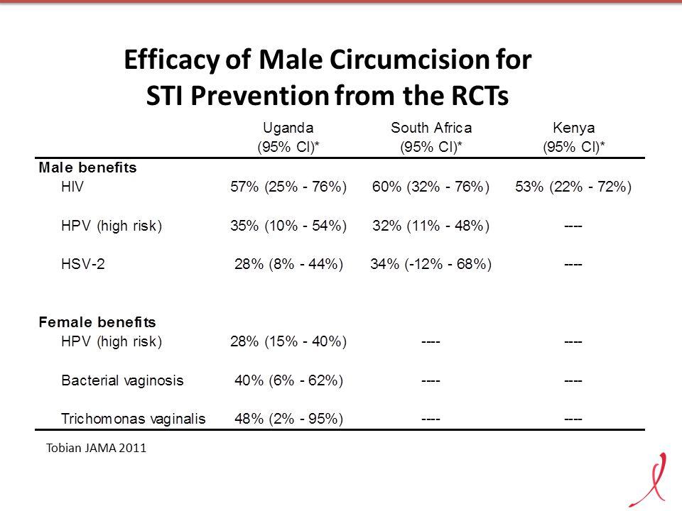 Adult Male Circumcision Provides Long-Lasting Protection Against HIV Infection in Rakai, Uganda