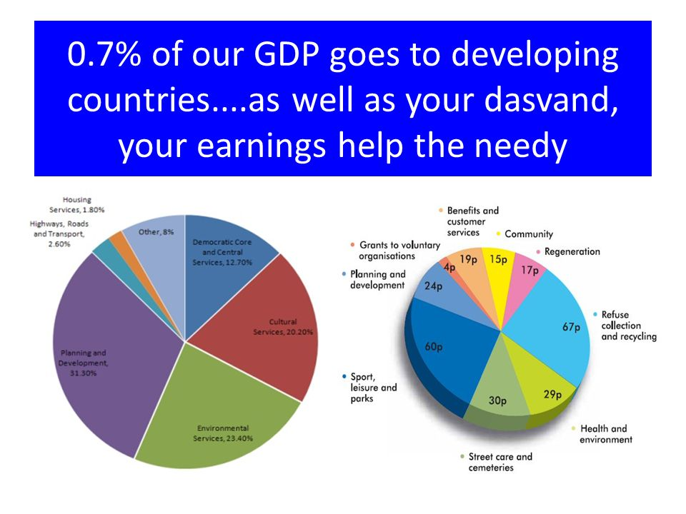 0.7% of our GDP goes to developing countries....as well as your dasvand, your earnings help the needy