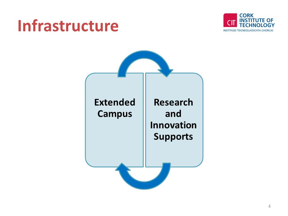 Infrastructure Extended Campus Research and Innovation Supports 4