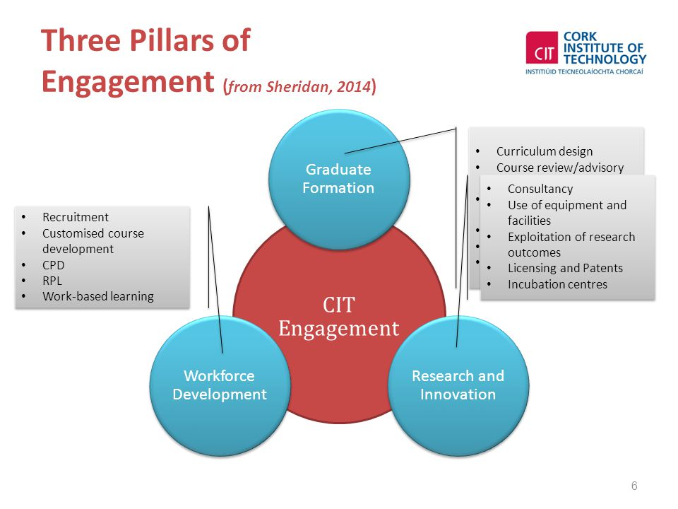 Three Pillars of Engagement ( from Sheridan, 2014 ) 6 CIT Engagement Graduate Formation Research and Innovation Workforce Development Curriculum desig