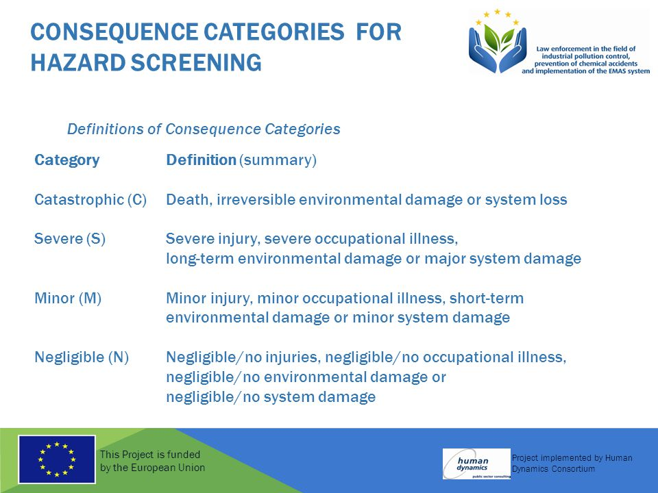 This Project is funded by the European Union Project implemented by Human Dynamics Consortium CONSEQUENCE CATEGORIES FOR HAZARD SCREENING Definitions of Consequence Categories Category Definition (summary) Catastrophic (C)Death, irreversible environmental damage or system loss Severe (S)Severe injury, severe occupational illness, long-term environmental damage or major system damage Minor (M)Minor injury, minor occupational illness, short-term environmental damage or minor system damage Negligible (N)Negligible/no injuries, negligible/no occupational illness, negligible/no environmental damage or negligible/no system damage