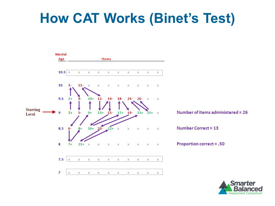 How CAT Works (Binet's Test)