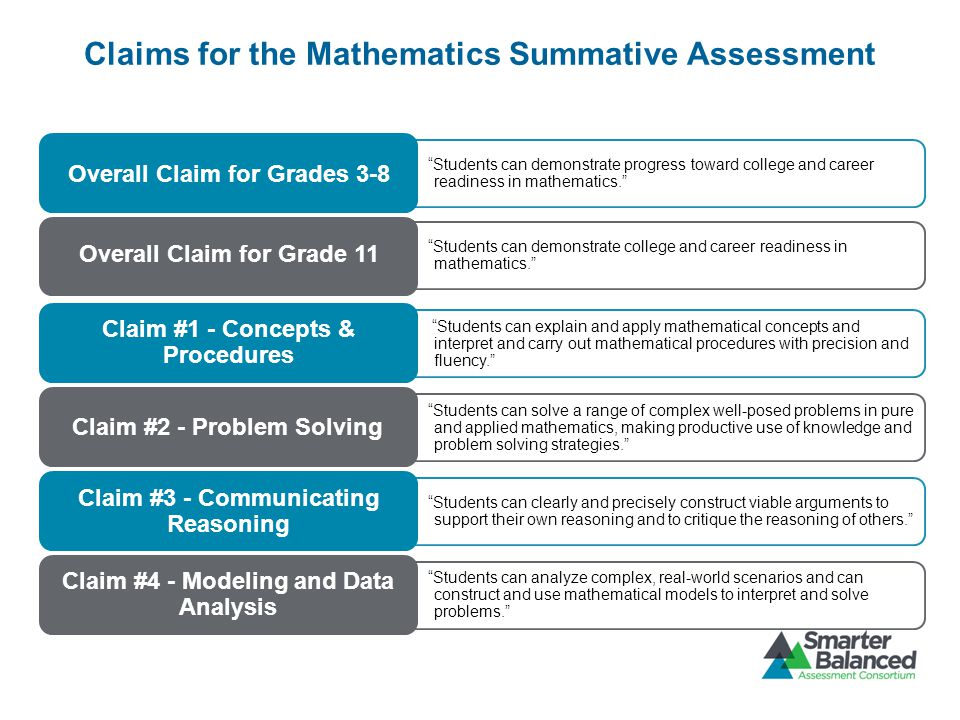 Students can demonstrate progress toward college and career readiness in mathematics. Students can demonstrate college and career readiness in mathematics. Students can explain and apply mathematical concepts and interpret and carry out mathematical procedures with precision and fluency. Students can solve a range of complex well-posed problems in pure and applied mathematics, making productive use of knowledge and problem solving strategies. Students can clearly and precisely construct viable arguments to support their own reasoning and to critique the reasoning of others. Students can analyze complex, real-world scenarios and can construct and use mathematical models to interpret and solve problems. Overall Claim for Grades 3-8 Overall Claim for Grade 11 Claim #1 - Concepts & Procedures Claim #2 - Problem Solving Claim #3 - Communicating Reasoning Claim #4 - Modeling and Data Analysis Claims for the Mathematics Summative Assessment