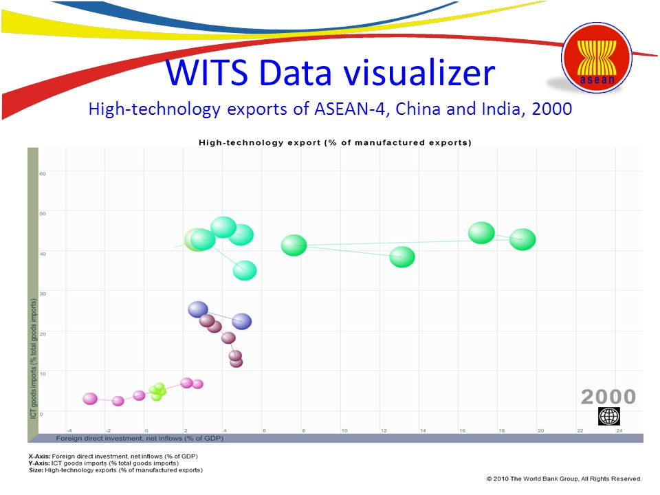 WITS Data visualizer High-technology exports of ASEAN-4, China and India, 2000