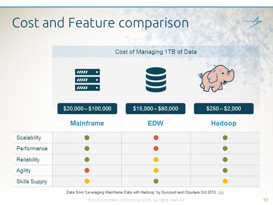 Cost and Feature comparison © 2013 Lockheed Martin Corporation. All rights reserved. 10 Scalability  Performance  Reliability  Agility  Sk