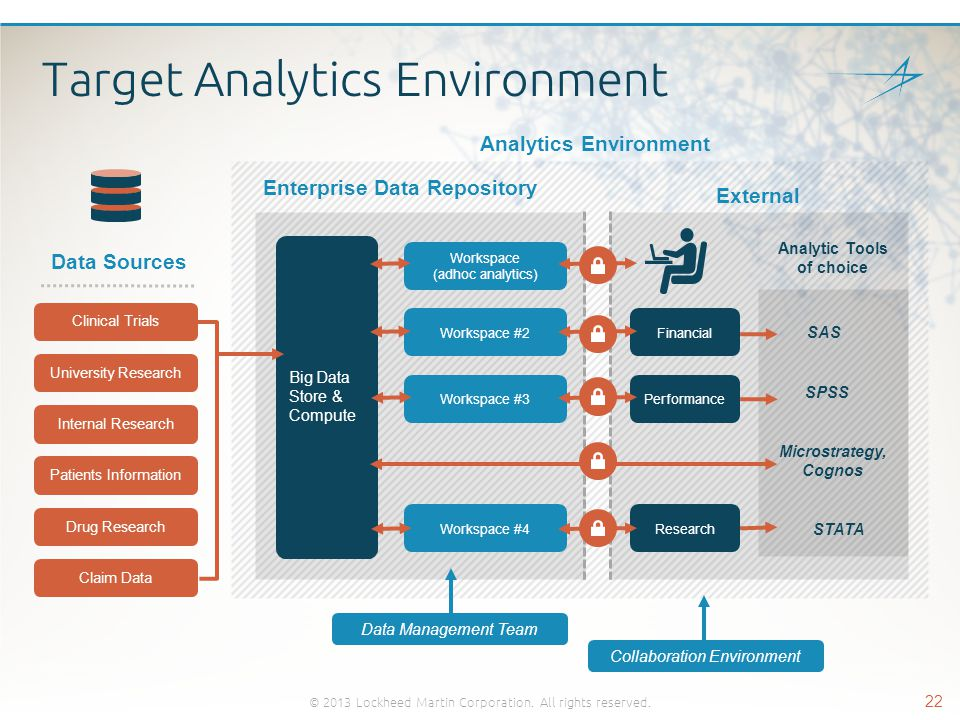 Target Analytics Environment Data Sources Clinical Trials University Research Internal Research Drug Research Patients Information Claim Data Financia