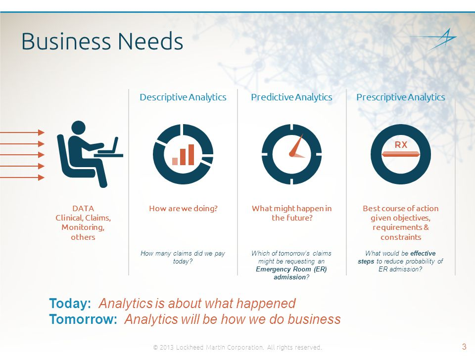 Business Needs Descriptive AnalyticsPredictive Analytics DATA Clinical, Claims, Monitoring, others How are we doing?What might happen in the future? P