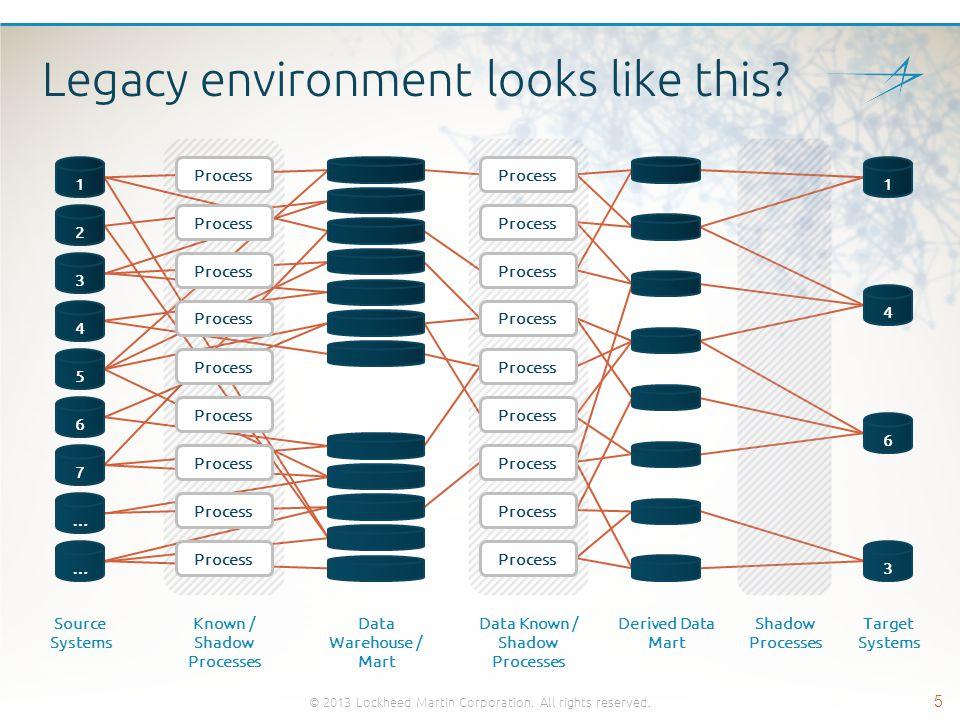 Why Apache Hadoop?* © 2013 Lockheed Martin Corporation.