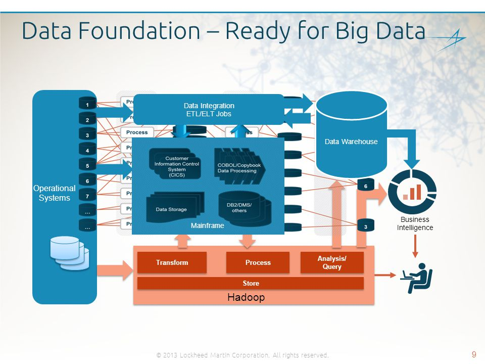 Data Foundation – Ready for Big Data Business Intelligence © 2013 Lockheed Martin Corporation. All rights reserved. 9 Mainframe Store Transform Proces