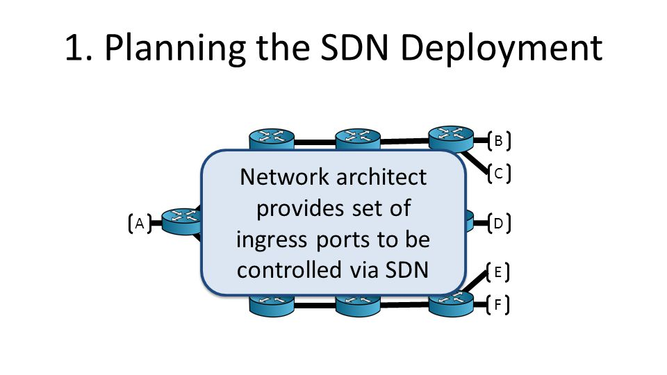 1. Planning the SDN Deployment A B C D E F Network architect provides set of ingress ports to be controlled via SDN