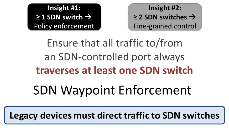 SDN Waypoint Enforcement Insight #1: ≥ 1 SDN switch  Policy enforcement Insight #1: ≥ 1 SDN switch  Policy enforcement Insight #2: ≥ 2 SDN switches  Fine-grained control Insight #2: ≥ 2 SDN switches  Fine-grained control Legacy devices must direct traffic to SDN switches Ensure that all traffic to/from an SDN-controlled port always traverses at least one SDN switch