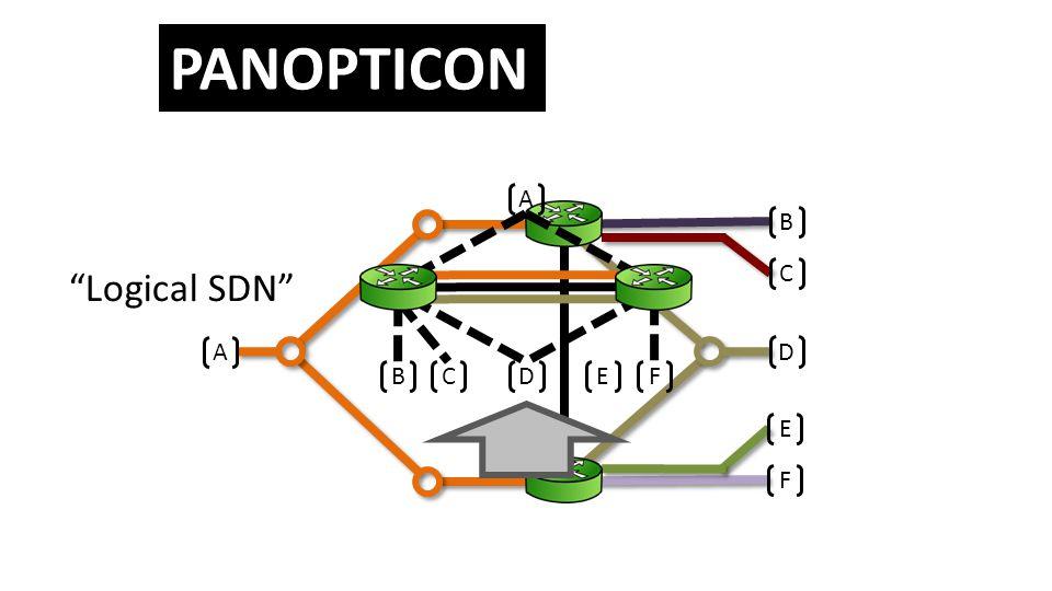 A B C D E F BCD EF A Logical SDN