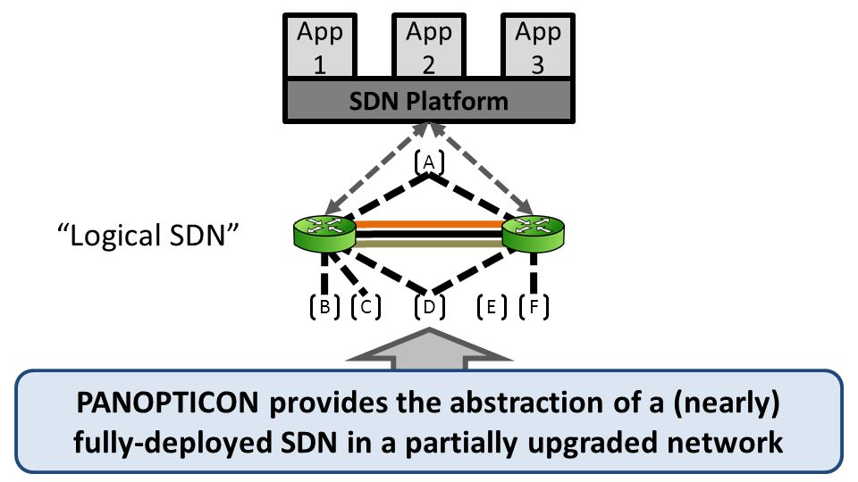 PANOPTICON SDN Platform App 1 App 2 App 3 BCD EF A PANOPTICON provides the abstraction of a (nearly) fully-deployed SDN in a partially upgraded network