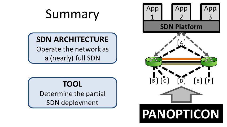 PANOPTICON SDN Platform App 1 App 2 App 3 BCD EF A TOOL Determine the partial SDN deployment SDN ARCHITECTURE Operate the network as a (nearly) full SDN Summary