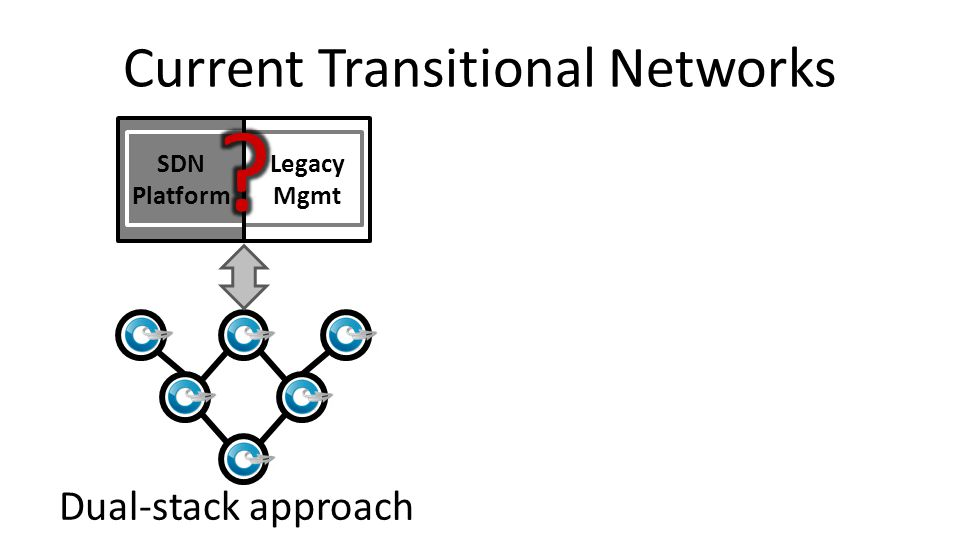 Current Transitional Networks Dual-stack approachEdge-only approach SDN Platform Legacy Mgmt SDN Platform App 1 App 2 App 3