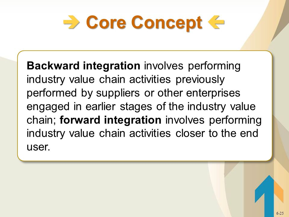  Core Concept  6-25 Backward integration involves performing industry value chain activities previously performed by suppliers or other enterprises engaged in earlier stages of the industry value chain; forward integration involves performing industry value chain activities closer to the end user.