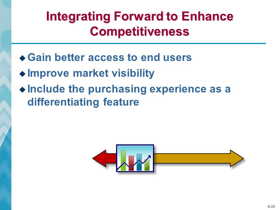 6-30 Integrating Forward to Enhance Competitiveness  Gain better access to end users  Improve market visibility  Include the purchasing experience
