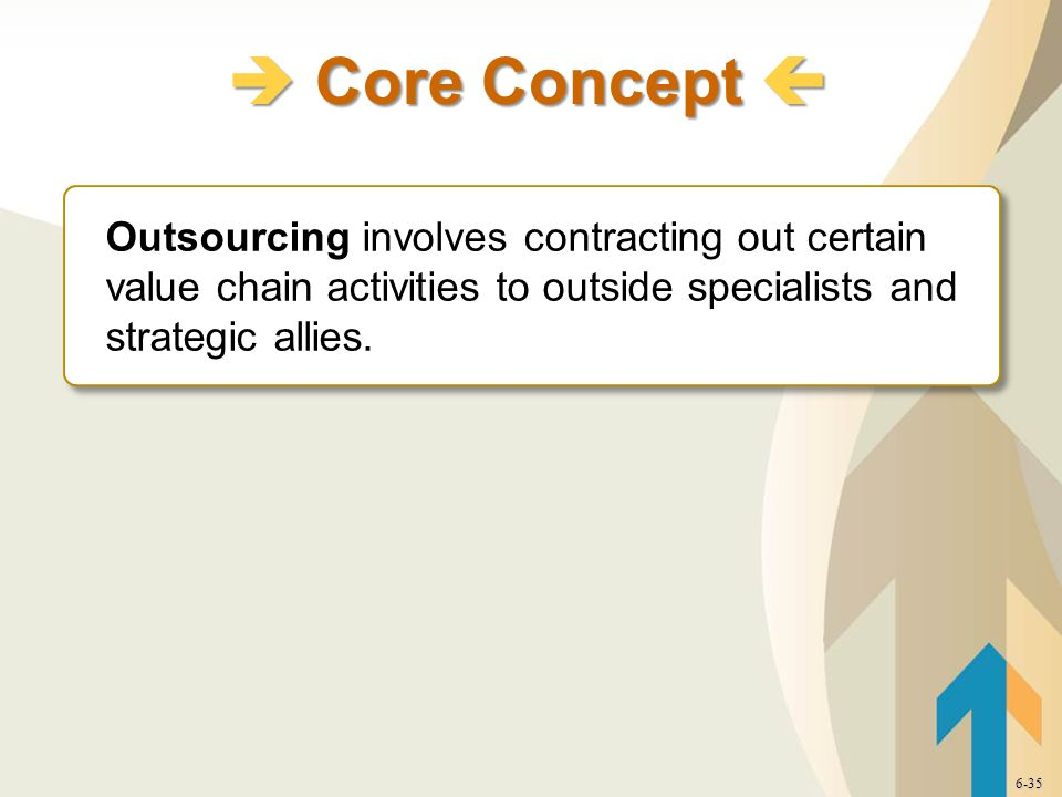  Core Concept  6-35 Outsourcing involves contracting out certain value chain activities to outside specialists and strategic allies. Outsourcing inv