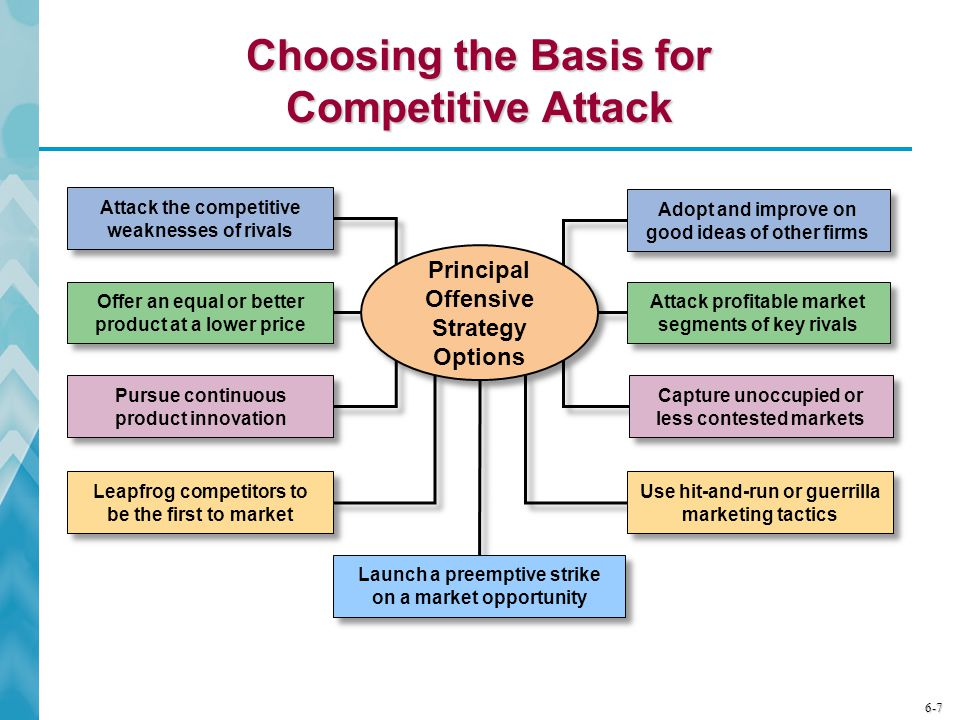 6-7 Choosing the Basis for Competitive Attack