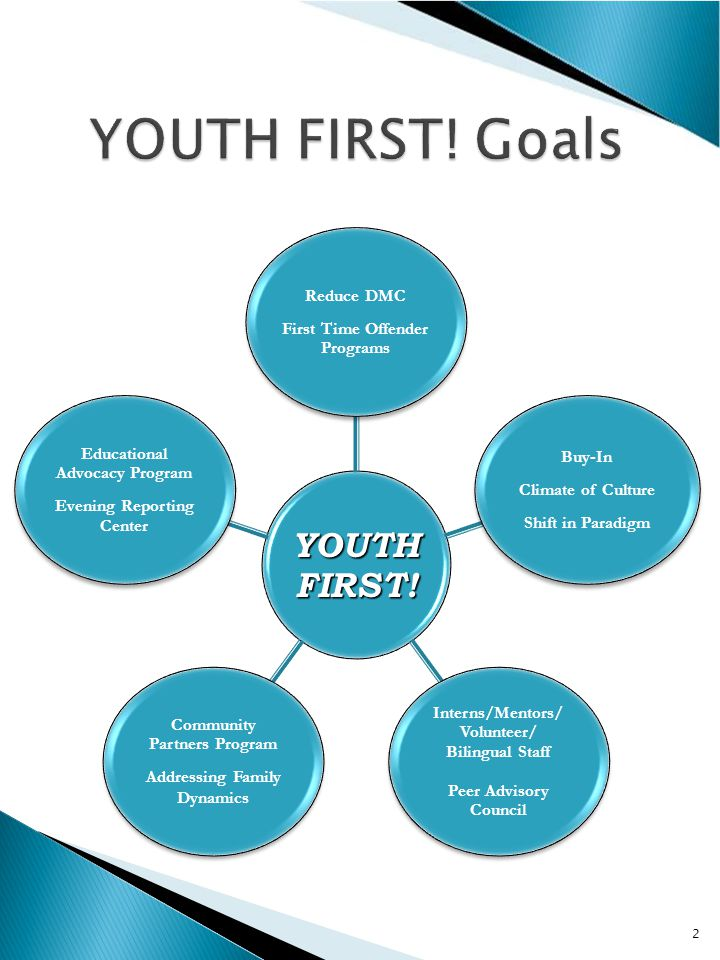 YOUTH FIRST.