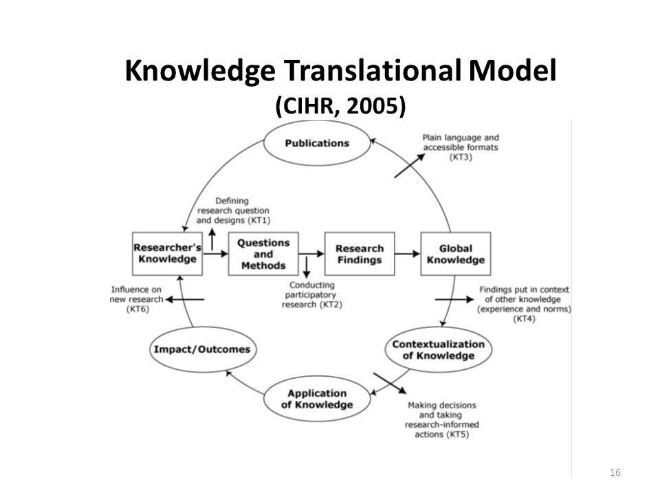 Monitor Knowledge Use Sustain Knowledge Use Evaluate Outcomes Adapt Knowledge to Local Context to Local Context Assess Barriers/Facilitators to Barriers/Facilitators to Knowledge Use Knowledge Use Select, Tailor, Select, Tailor, Implement Interventions Identify Problem Identify Problem Identify, Review, Identify, Review, Select Knowledge Select Knowledge Products/Tools Synthesis Knowledge Inquiry Tailoring Knowledge KNOWLEDGE CREATION Defining Knowledge translation Straus et al.