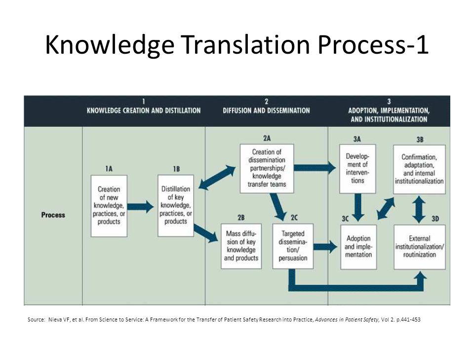 Knowledge Translation process-2 Knowledge Creators (Researchers) Universities Government Agencies Research Institutions Private Companies Health Care Providers – Physician Offices – Physician Group Practices – Community Health Centers – Clinics – Hospitals – Long Term Facilities – Pharmacies – Public Health Departments