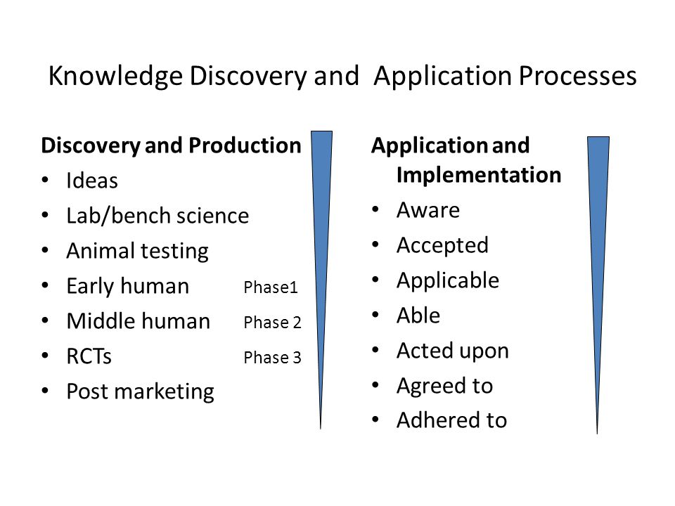 Knowledge Discovery and Application Process