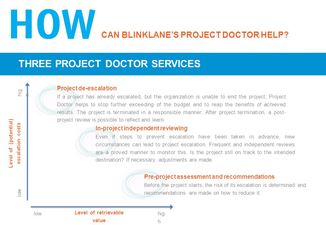 CAN BLINKLANE'S PROJECT DOCTOR HELP? THREE PROJECT DOCTOR SERVICES In-project independent reviewing Even if steps to prevent escalation have been take