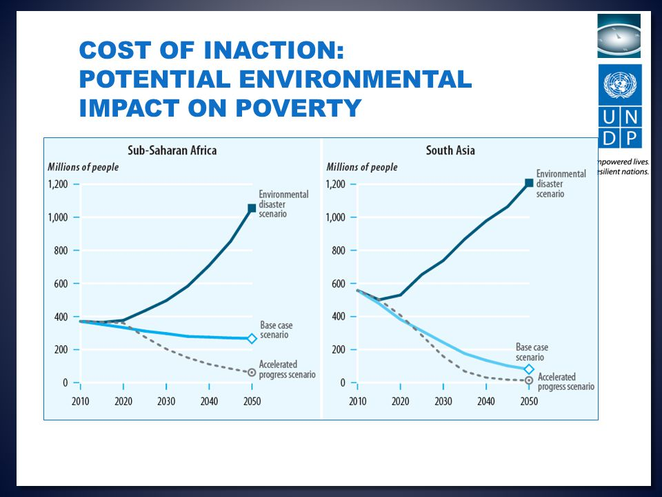 COST OF INACTION: POTENTIAL ENVIRONMENTAL IMPACT ON POVERTY